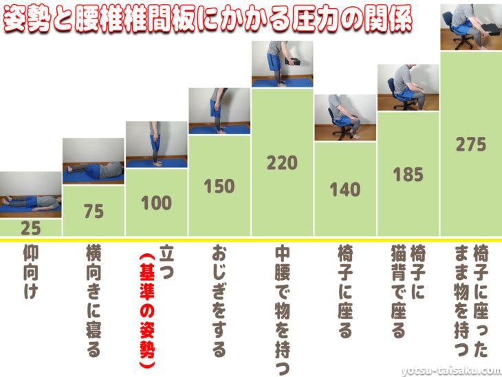 腰痛予防に重要な姿勢と腰椎椎間板にかかる圧力の関係
