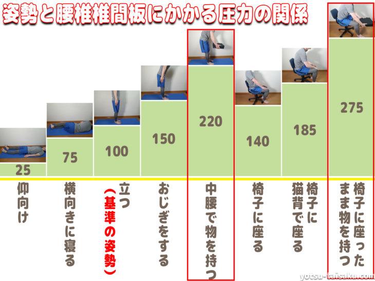 腰痛予防:間違った姿勢での持ち上げ動作よる腰椎への負担