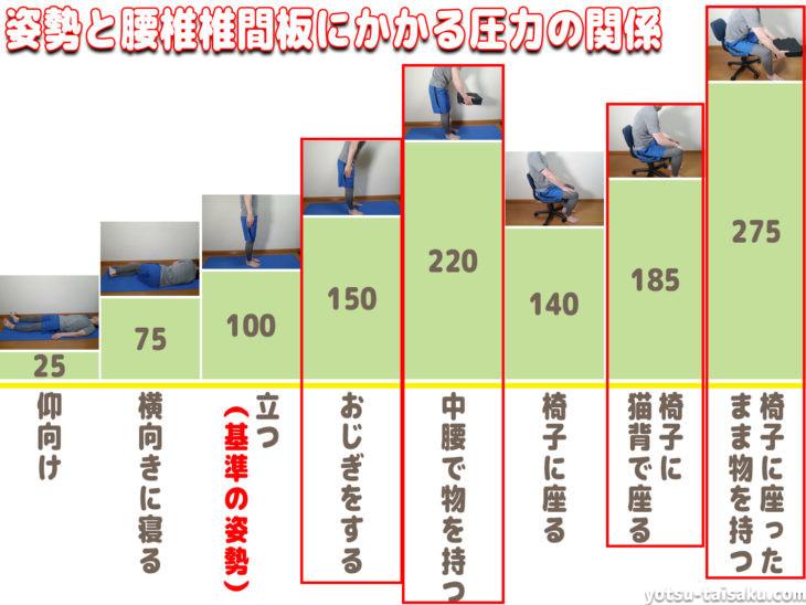 前かがみ中腰動作の椎間板への負担について